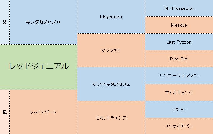 レッドジェニアルの三代血統表