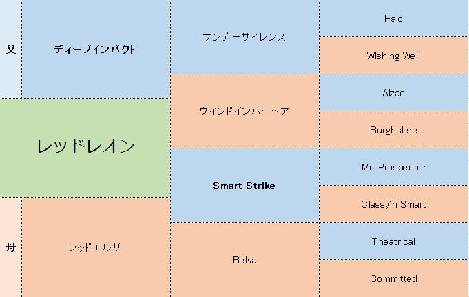 レッドレオンの三代血統表