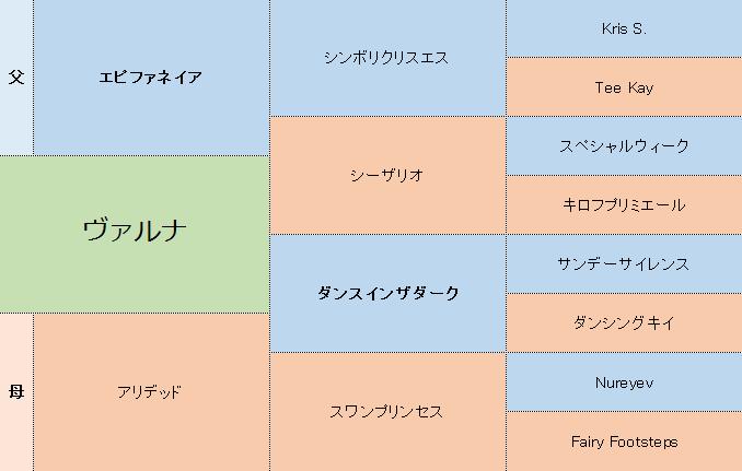 ヴァルナの三代血統表