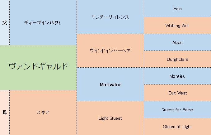 ヴァンドギャルドの三代血統表