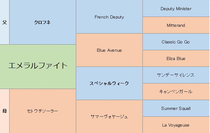 エメラルファイトの三代血統表
