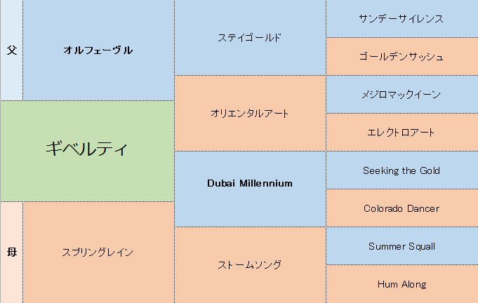 ギベルティの三代血統表