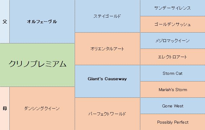 クリノプレミアムの三代血統表