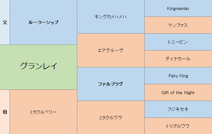 グランレイの三代血統表