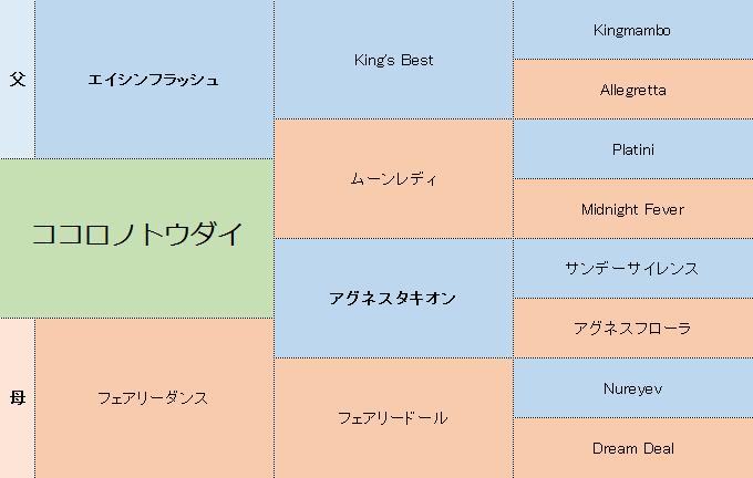 ココロノトウダイの三代血統表