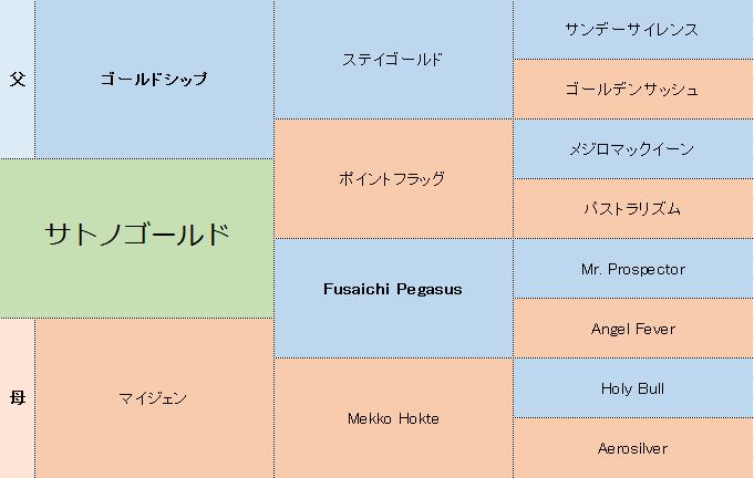 サトノゴールドの三代血統表