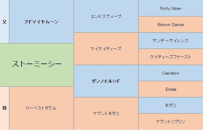 ストーミーシーの三代血統表