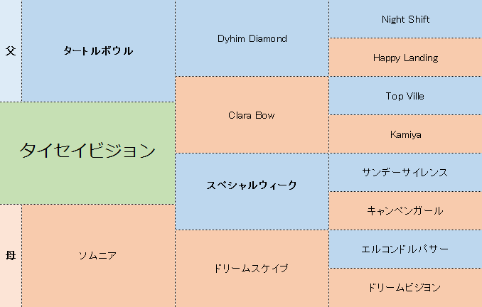 タイセイビジョンの三代血統表