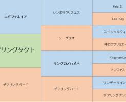 デアリングタクトの三代血統表