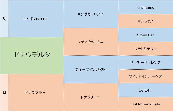 ドナウデルタの三代血統表