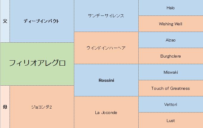 フィリオアレグロの三代血統表