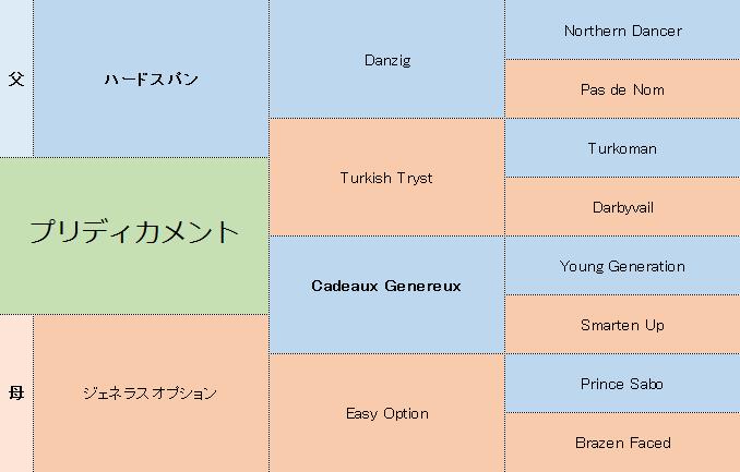 プリディカメントの三代血統表