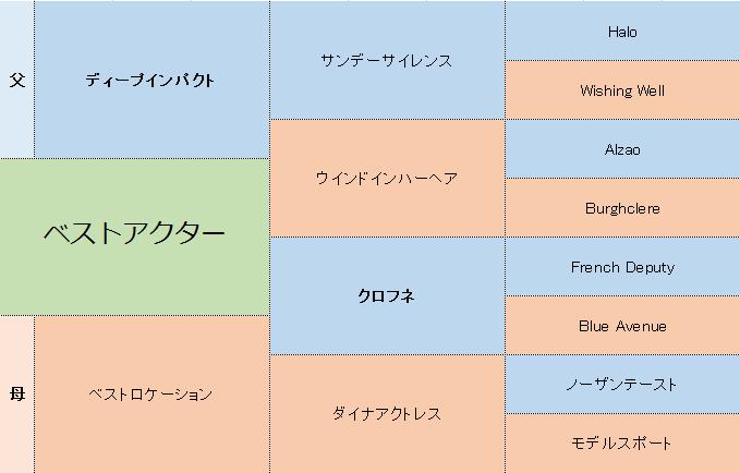 ベストアクターの三代血統表
