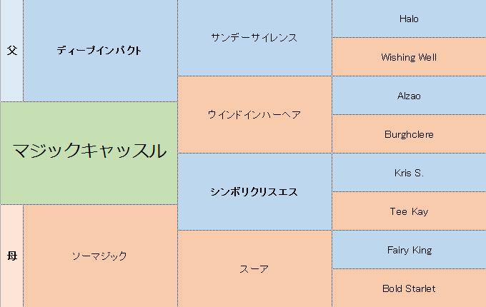 マジックキャッスルの三代血統表