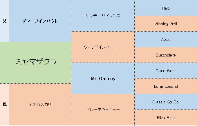 ミヤマザクラの三代血統表