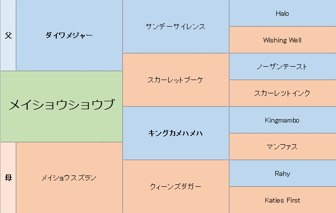 メイショウショウブの三代血統表