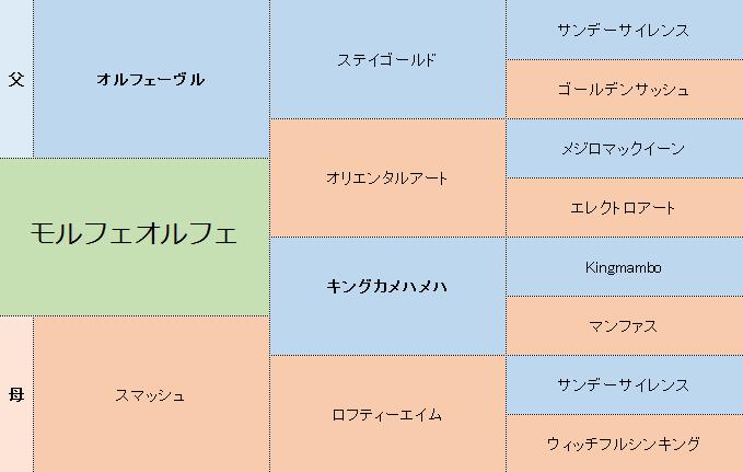モルフェオルフェの三代血統表