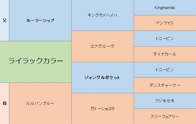 ライラックカラーの三代血統表