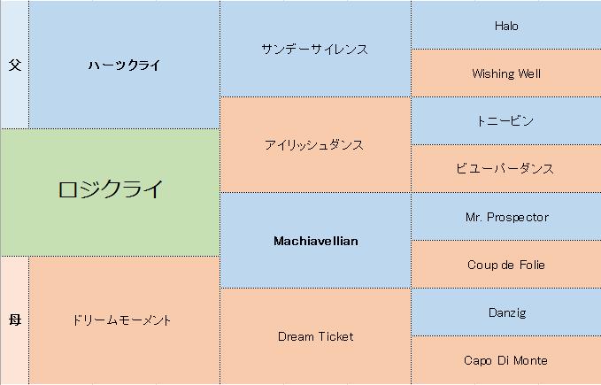 ロジクライの三代血統表