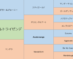 ヴェルトライゼンデの三代血統表