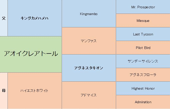 アオイクレアトールの三代血統表