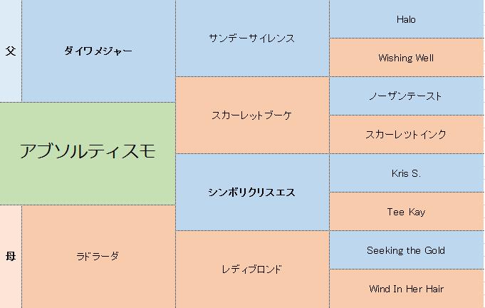 アブソルティスモの三代血統表