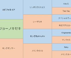 イズジョーノキセキの三代血統表