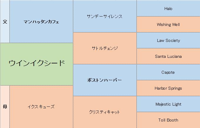 インイクシードの三代血統表