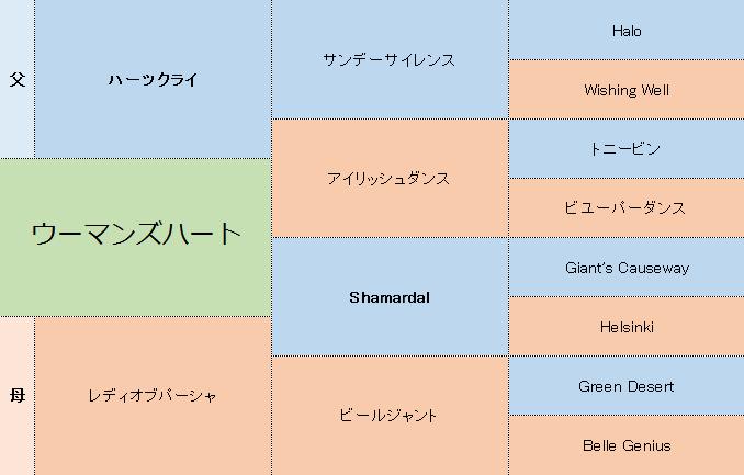 ウーマンズハートの三代血統表