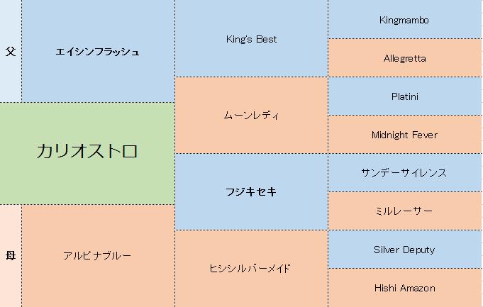 カリオストロの三代血統表