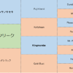 ガロアクリークの分析