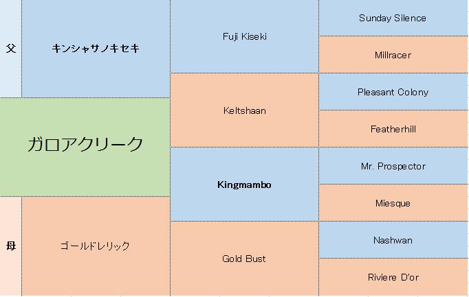 ガロアクリークの三代血統表