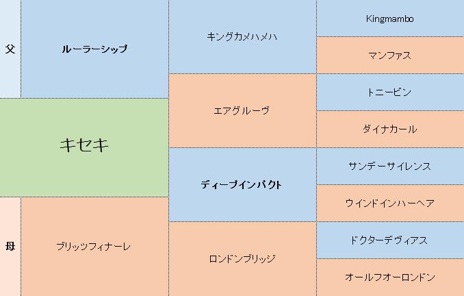 キセキの三代血統表