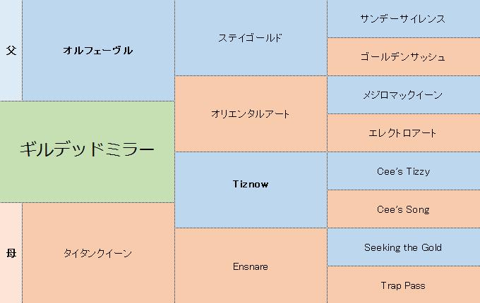 ギルデッドミラーの三代血統表
