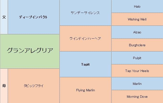 グランアレグリアの三代血統表