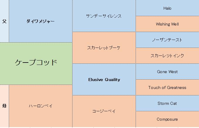 ケープコッドの三代血統表