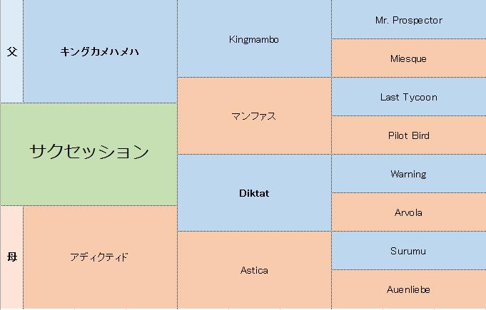サクセッションの三代血統表