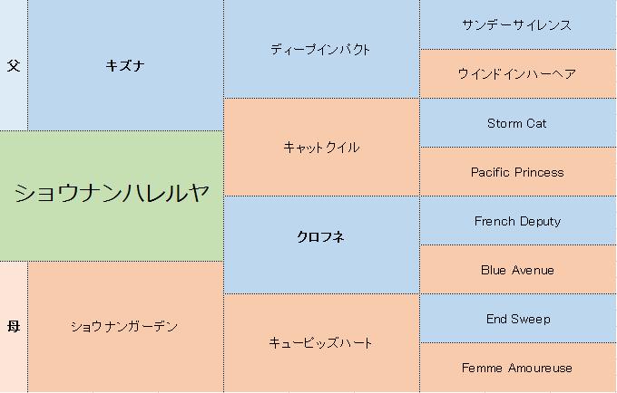 ショウナンハレルヤの三代血統表