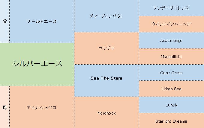 シルバーエースの三代血統表