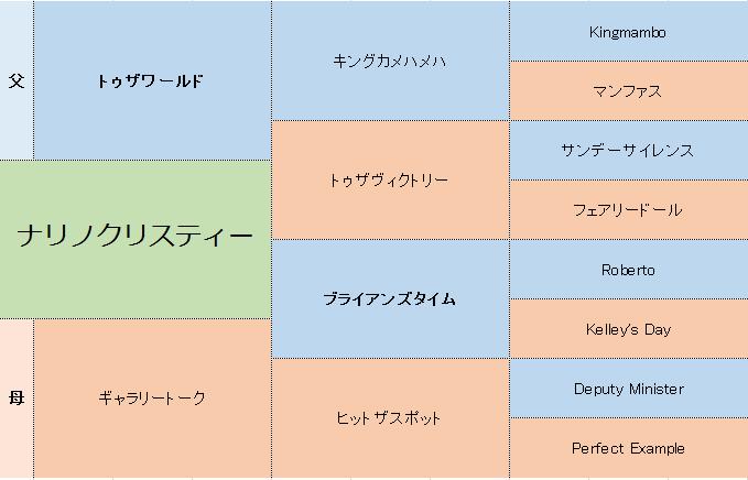 ナリノクリスティーの三代血統表