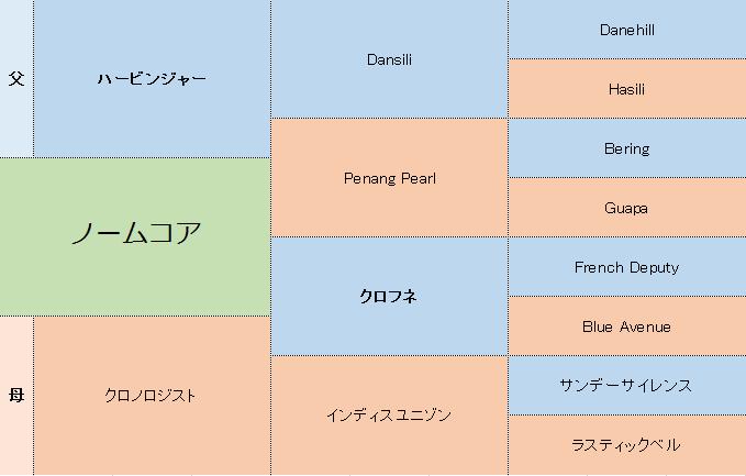 ノームコアの三代血統表