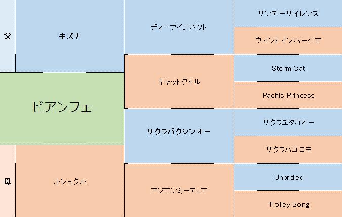 ビアンフェの三代血統表