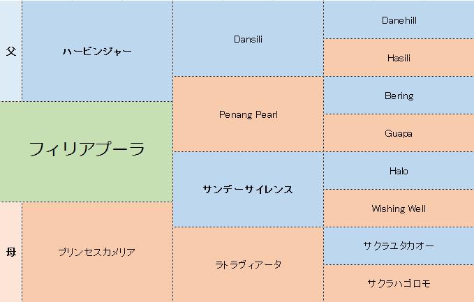 フィリアプーラの三代血統表