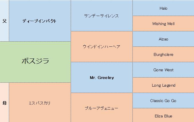 ボスジラの三代血統表