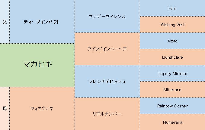 マカヒキの三代血統表