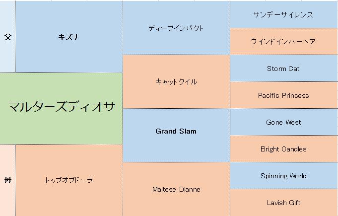 マルターズディオサの三代血統表