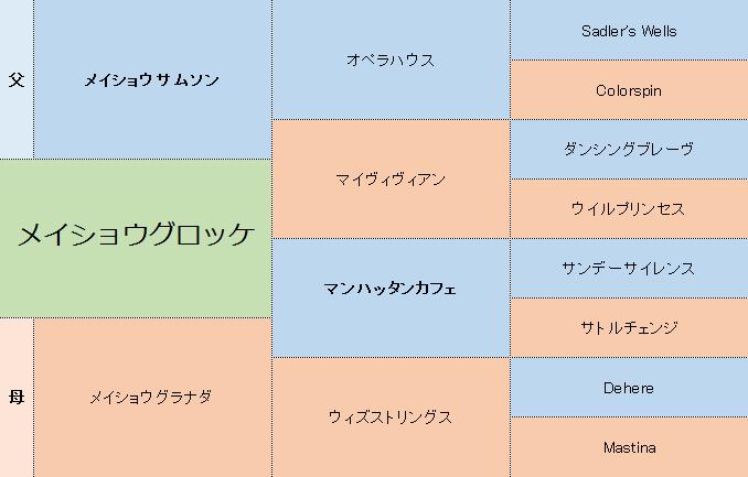 メイショウグロッケの三代血統表