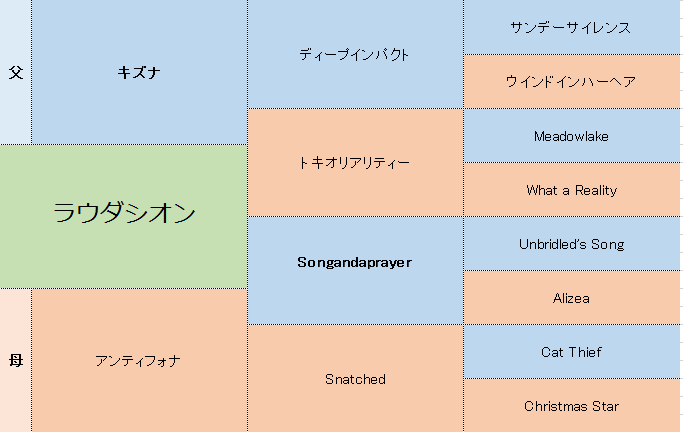 ラウダシオンの三代血統表