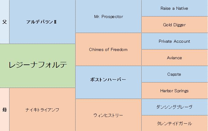 レジーナフォルテの三代血統表