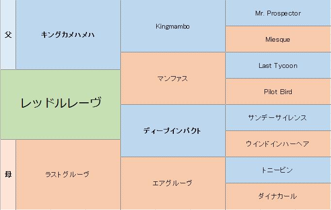 レッドルレーヴの三代血統表